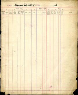 Assessment Roll for the Municipality of the Town of Sudbury for 1905